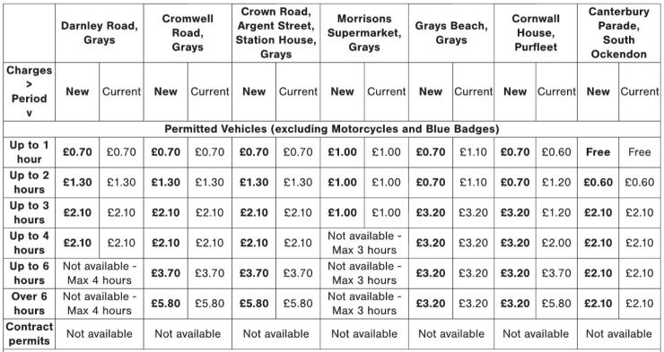 Car park Charges from 13th Feb 2018